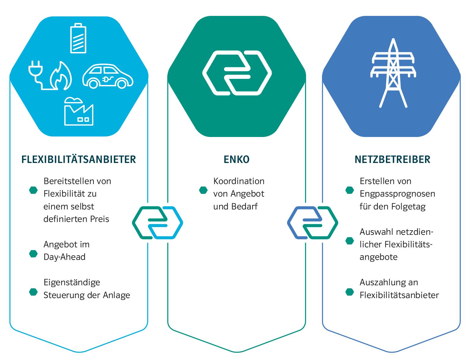 Das ENKO-Konzept im Forschungsprojekt NEW 4.0
