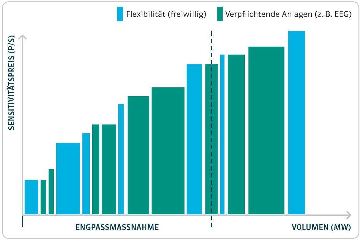 Herausforderung Scheinflexibilität: Neues White Paper von ENKO